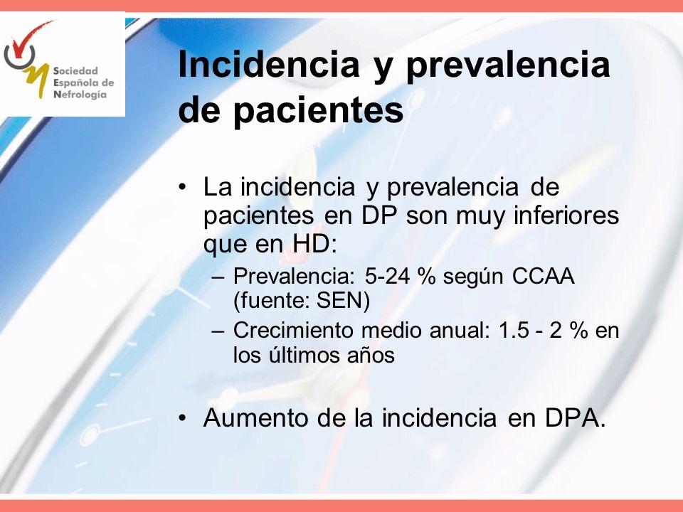 Incidencia y prevalencia de pacientes La incidencia y prevalencia de pacientes en DP son muy inferiores que en HD: –Prevalencia: 5-24 % según CCAA (fu