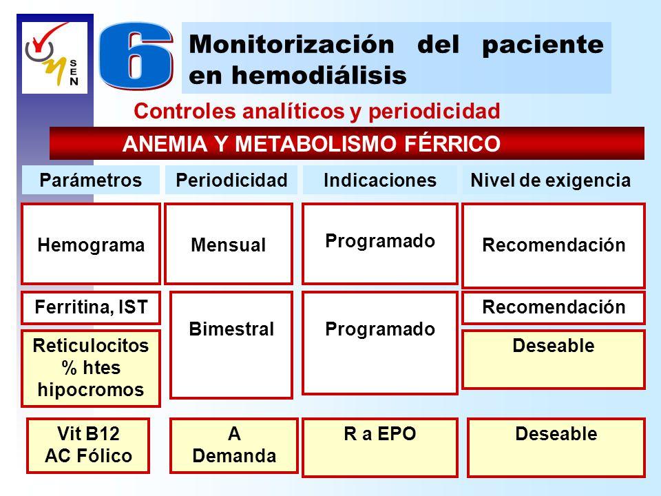 Controles analíticos y periodicidad Monitorización del paciente en hemodiálisis ANEMIA Y METABOLISMO FÉRRICO A Demanda DeseableR a EPOVit B12 AC Fólic