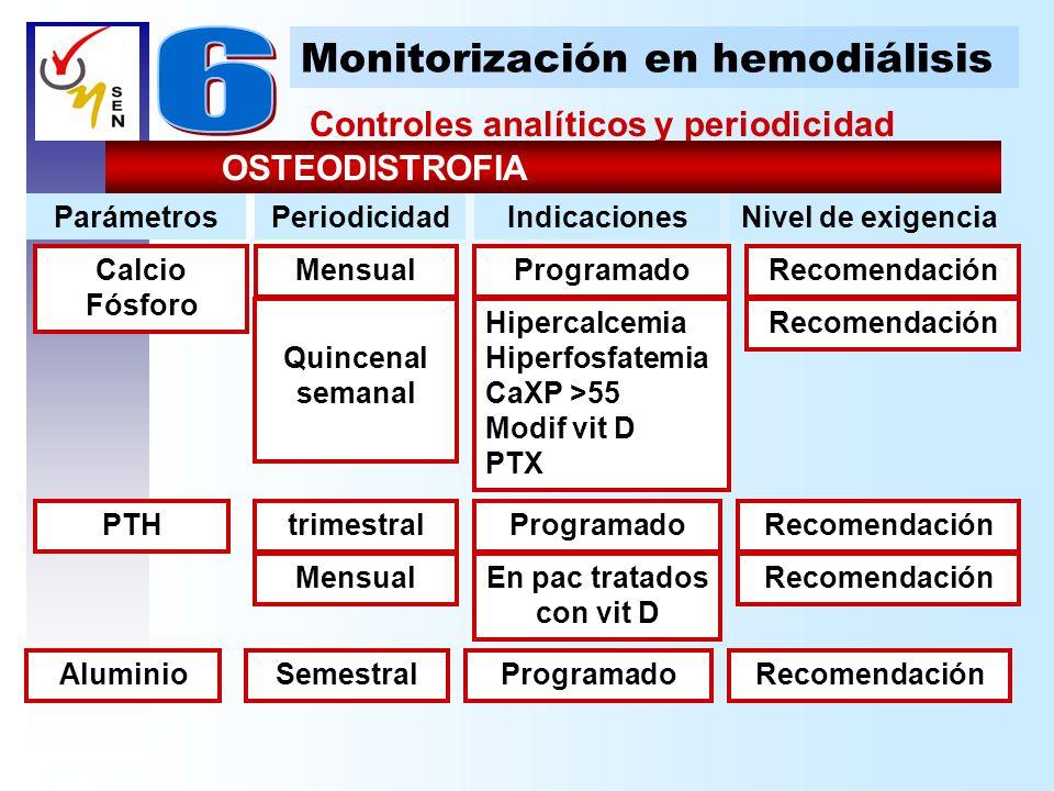 Controles analíticos y periodicidad Monitorización en hemodiálisis OSTEODISTROFIA trimestralRecomendaciónProgramadoPTH RecomendaciónProgramadoMensualC