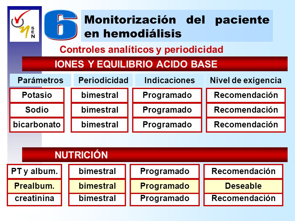 Controles analíticos y periodicidad Monitorización del paciente en hemodiálisis IONES Y EQUILIBRIO ACIDO BASE bimestralRecomendaciónProgramadobicarbon