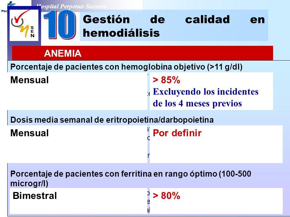 Hospital Perpetuo Socorro Gestión de calidad en hemodiálisis ANEMIA Porcentaje de pacientes con hemoglobina objetivo (>11 g/dl) Numerador: nº paciente