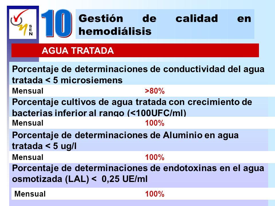 Gestión de calidad en hemodiálisis AGUA TRATADA Porcentaje de determinaciones de conductividad del agua tratada < 5 microsiemens Porcentaje cultivos d