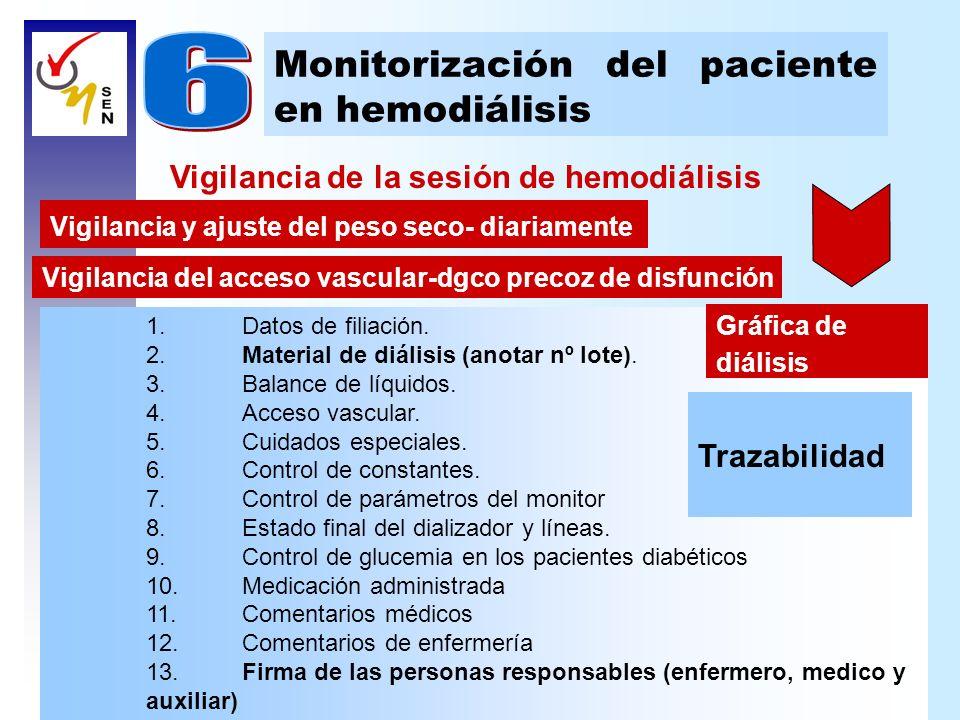 Vigilancia de la sesión de hemodiálisis Monitorización del paciente en hemodiálisis Vigilancia y ajuste del peso seco- diariamente Vigilancia del acce