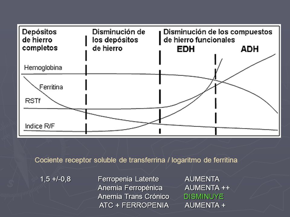 Cociente receptor soluble de transferrina / logaritmo de ferritina 1,5 +/-0,8 Ferropenia Latente AUMENTA Anemia Ferropénica AUMENTA ++ Anemia Ferropén