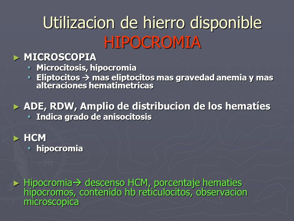 Utilizacion de hierro disponible HIPOCROMIA MICROSCOPIA MICROSCOPIA Microcitosis, hipocromia Microcitosis, hipocromia Eliptocitos mas eliptocitos mas