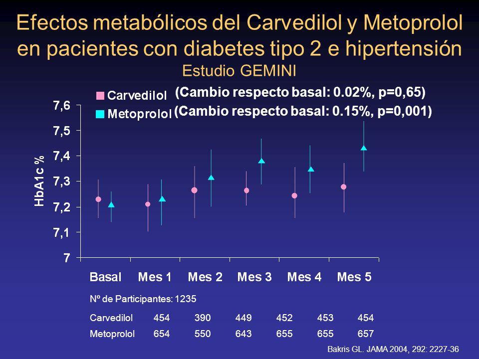 Efectos metabólicos del Carvedilol y Metoprolol en pacientes con diabetes tipo 2 e hipertensión Estudio GEMINI Bakris GL. JAMA 2004, 292: 2227-36 Nº d