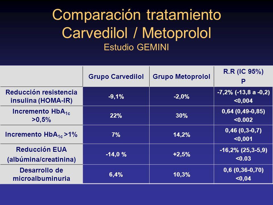 Comparación tratamiento Carvedilol / Metoprolol Estudio GEMINI Grupo CarvedilolGrupo Metoprolol R.R (IC 95%) P Reducción resistencia insulina (HOMA-IR