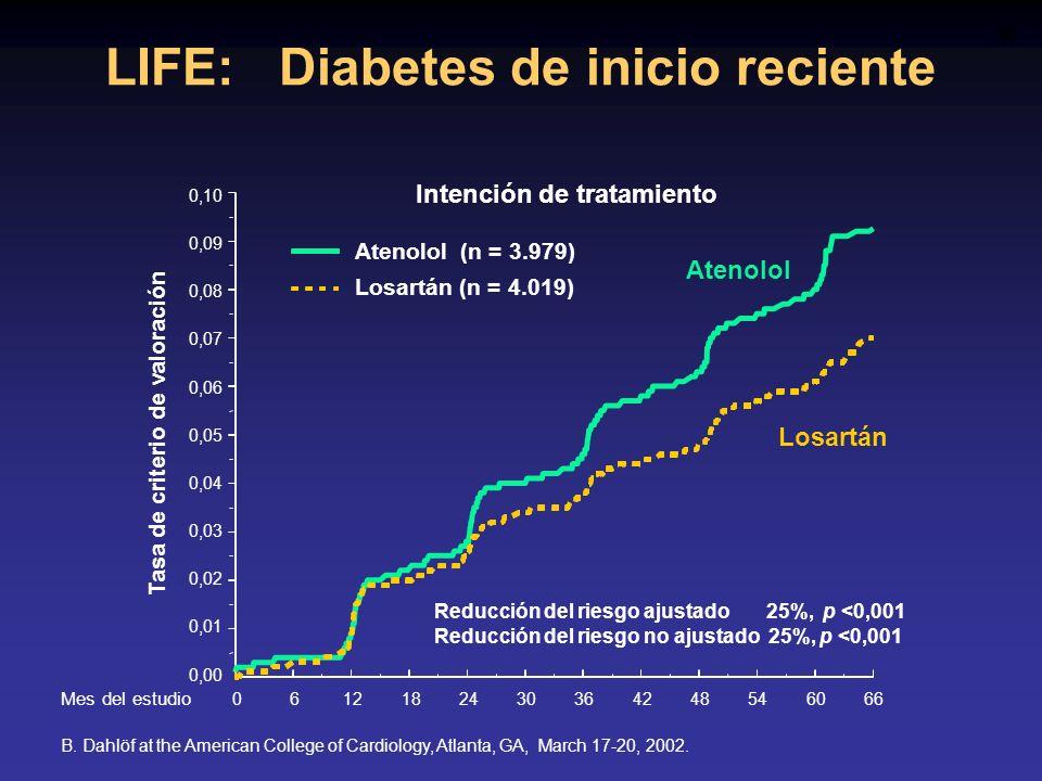 LIFE: Diabetes de inicio reciente B. Dahlöf at the American College of Cardiology, Atlanta, GA, March 17-20, 2002. Intención de tratamiento Losartán A