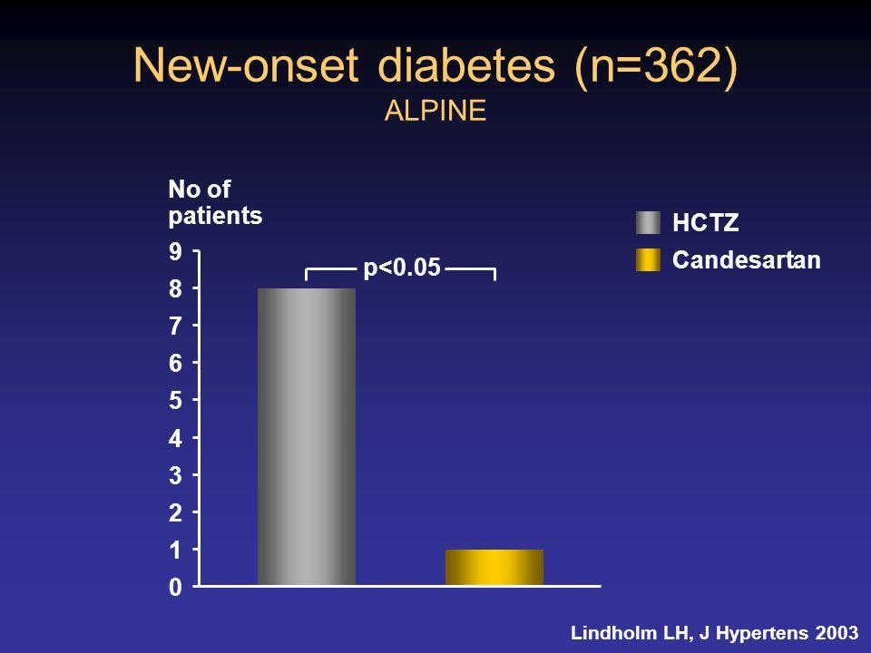 New-onset diabetes (n=362) ALPINE 0 1 2 3 4 5 6 7 8 9 p<0.05 No of patients Lindholm LH, J Hypertens 2003 HCTZ Candesartan