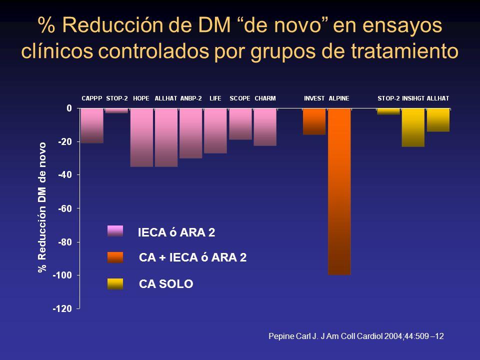 % Reducción de DM de novo en ensayos clínicos controlados por grupos de tratamiento IECA ó ARA 2 CA + IECA ó ARA 2 CA SOLO Pepine Carl J. J Am Coll Ca