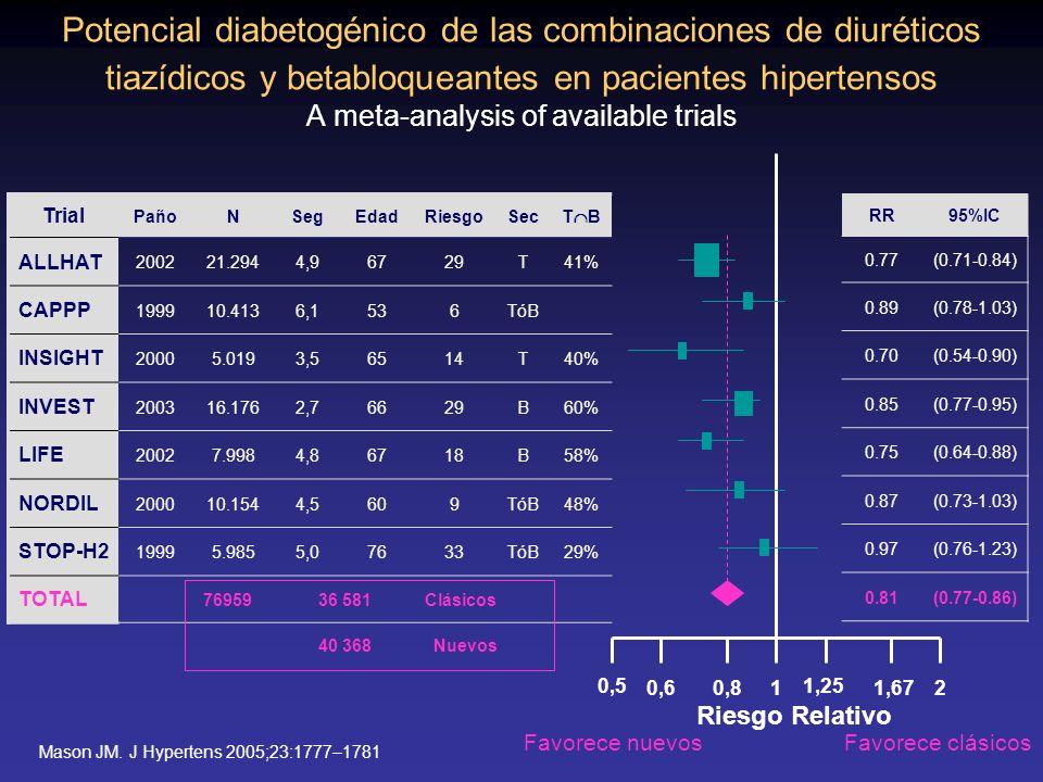 Trial PañoNSegEdadRiesgoSec T B ALLHAT 200221.2944,96729T41% CAPPP 199910.4136,1536TóB INSIGHT 20005.0193,56514T40% INVEST 200316.1762,76629B60% LIFE