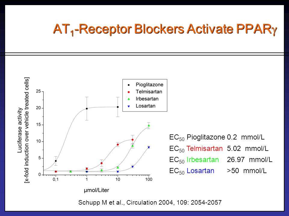 AT 1 -Receptor Blockers Activate PPAR AT 1 -Receptor Blockers Activate PPAR EC 50 Pioglitazone0.2 mmol/L EC 50 Telmisartan5.02 mmol/L EC 50 Irbesartan
