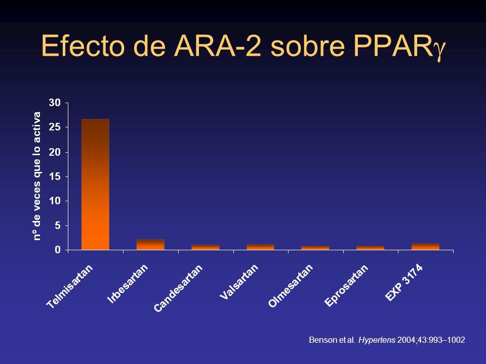 Efecto de ARA-2 sobre PPAR Benson et al. Hypertens 2004;43:993–1002