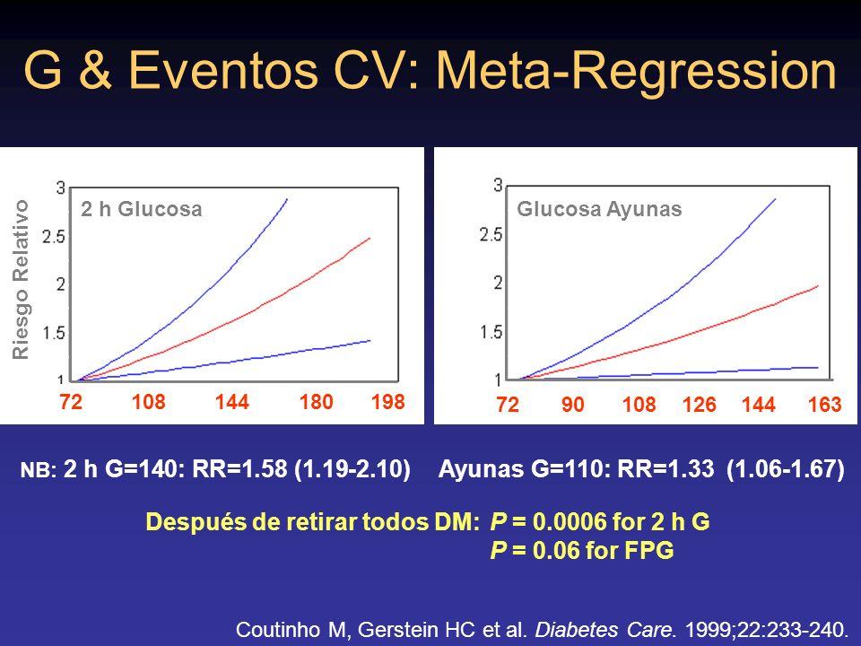 G & Eventos CV: Meta-Regression RR NB: 2 h G=140: RR=1.58 (1.19-2.10) Ayunas G=110: RR=1.33 (1.06-1.67) Después de retirar todos DM:P = 0.0006 for 2 h