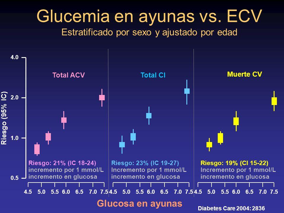 Glucosa en ayunas Riesgo (95% IC) Riesgo: 21% (IC 18-24) incremento por 1 mmol/L incremento en glucosa Riesgo: 23% (IC 19-27) Incremento por 1 mmol/L