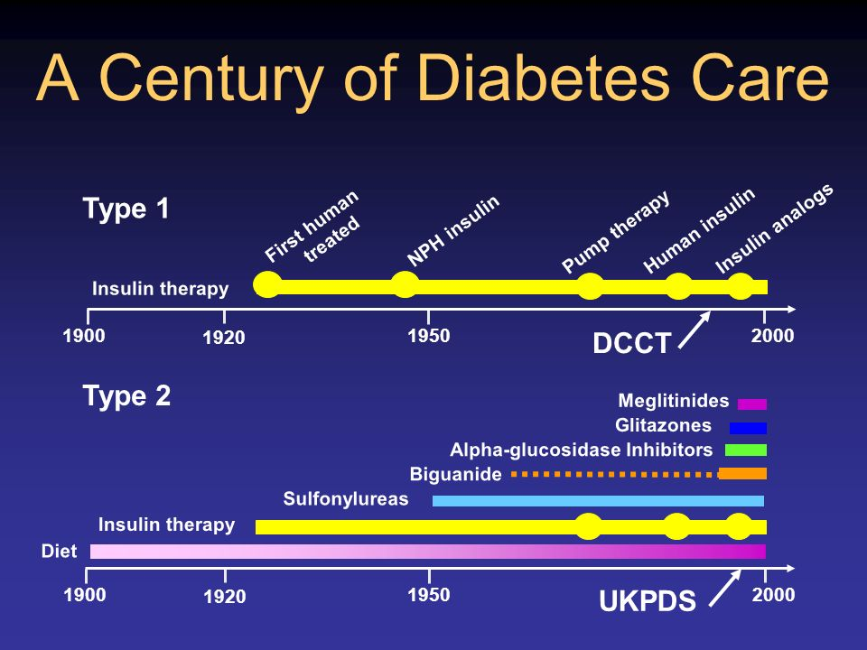 A Century of Diabetes Care DCCT UKPDS Sulfonylureas Alpha-glucosidase Inhibitors Biguanide Glitazones Meglitinides Insulin therapy 1920 Type 2 2000190