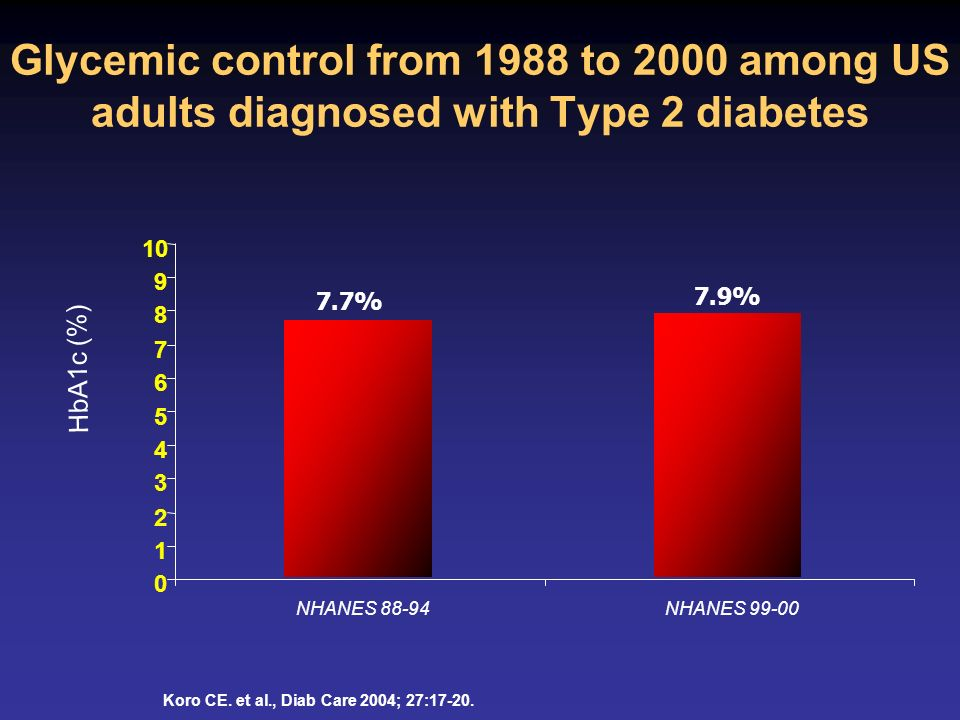 Glycemic control from 1988 to 2000 among US adults diagnosed with Type 2 diabetes Koro CE. et al., Diab Care 2004; 27:17-20. HbA1c (%) 7.9% 7.7% 0 1 2