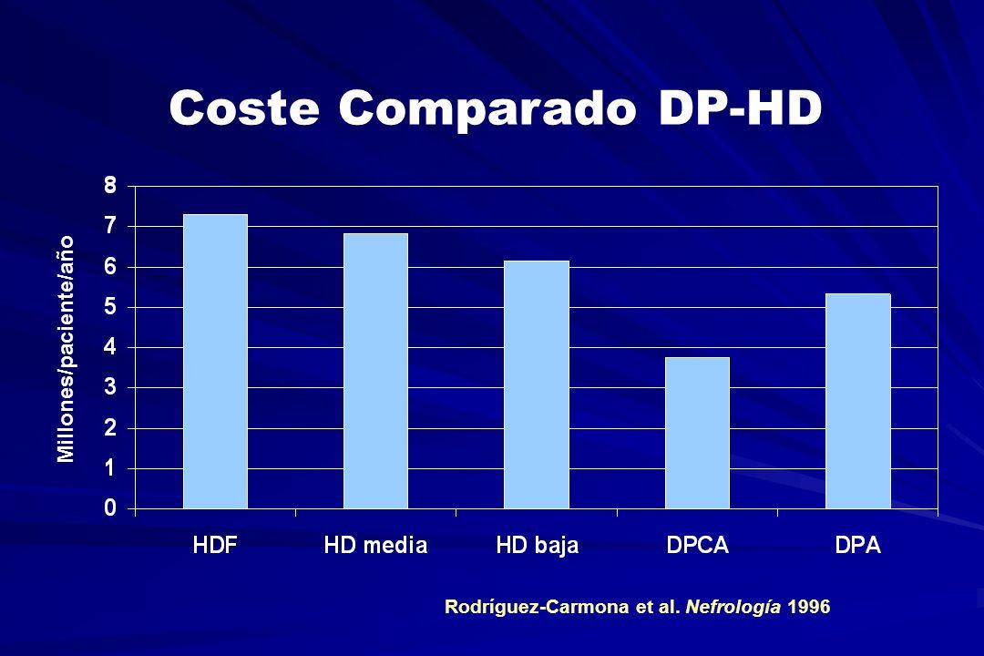 Coste Comparado DP-HD Millones/paciente/año Rodríguez-Carmona et al. Nefrología 1996