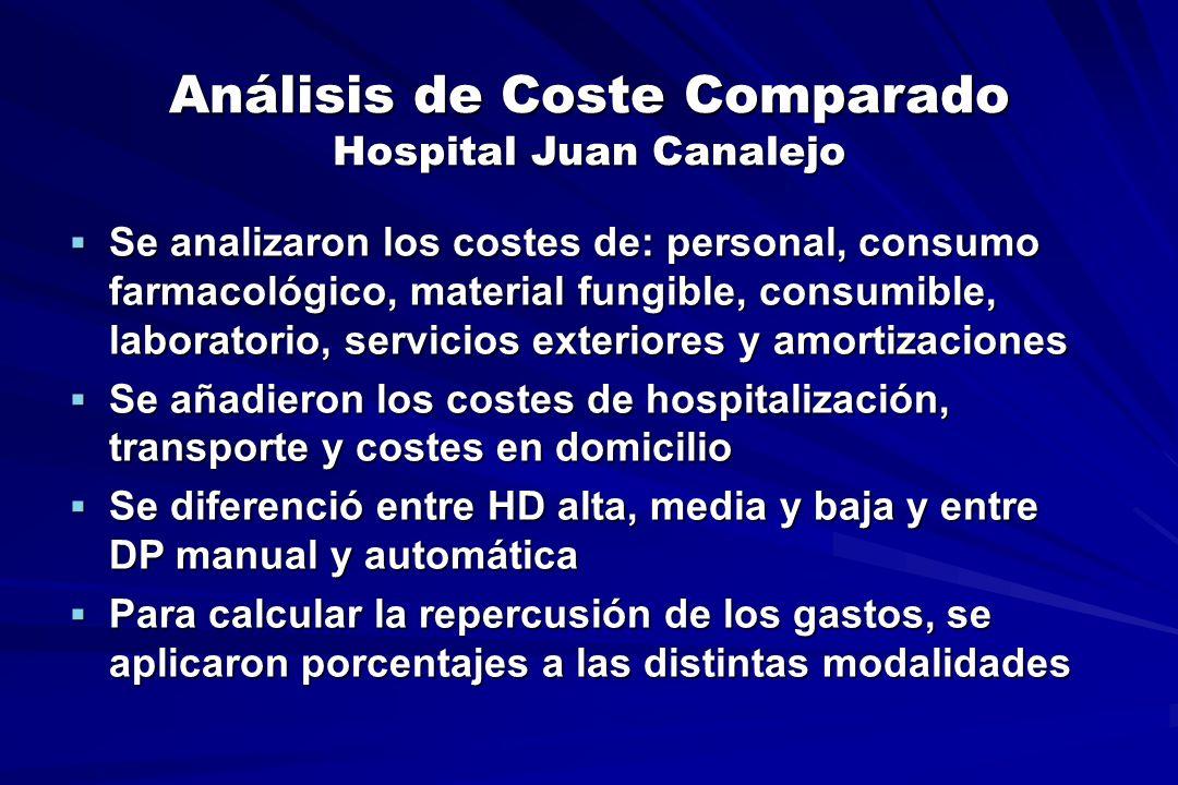 Análisis de Coste Comparado Hospital Juan Canalejo Se analizaron los costes de: personal, consumo farmacológico, material fungible, consumible, labora