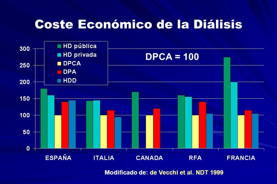 Coste Económico de la Diálisis Modificado de: de Vecchi et al. NDT 1999 DPCA = 100