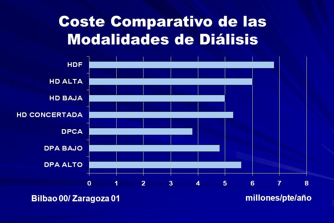 Coste Comparativo de las Modalidades de Diálisis millones/pte/año Bilbao 00/ Zaragoza 01