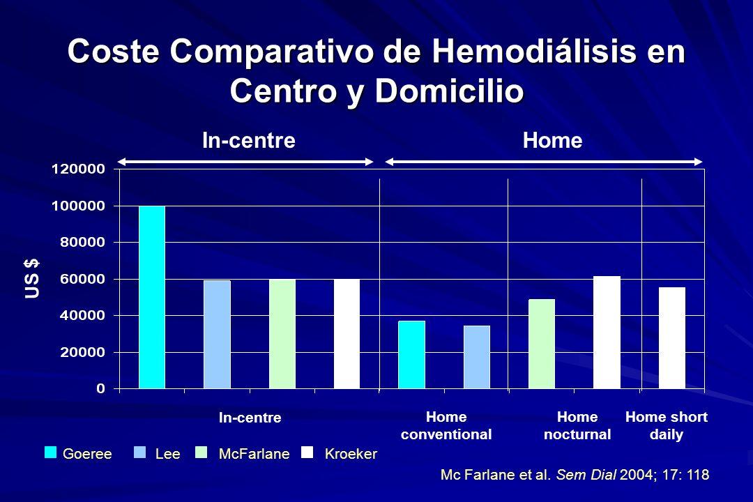 Coste Comparativo de Hemodiálisis en Centro y Domicilio US $ In-centre Home conventional Home nocturnal In-centreHome GoereeLeeMcFarlaneKroeker Home s