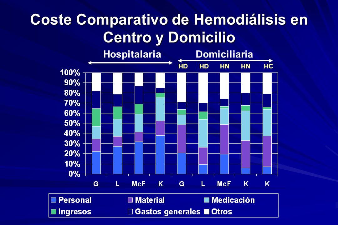 HospitalariaDomiciliaria HD HD HN HN HC Coste Comparativo de Hemodiálisis en Centro y Domicilio