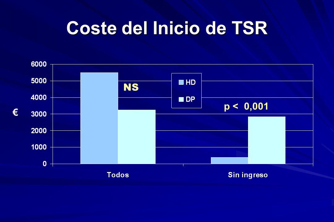 Coste del Inicio de TSR p < 0,001 NS