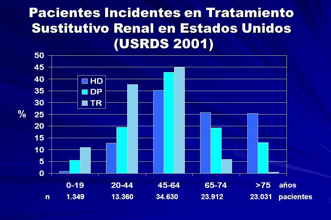 Pacientes Prevalentes en Tratamiento Sustitutivo Renal en Estados Unidos (USRDS 2001) años n 1.300 41.203 102.106 64.021 56.068 pacientes %
