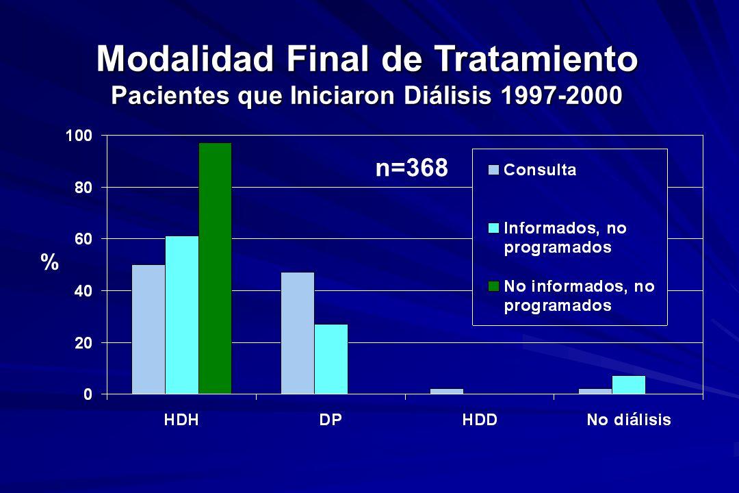 Modalidad Final de Tratamiento Pacientes que Iniciaron Diálisis 1997-2000 % n=368