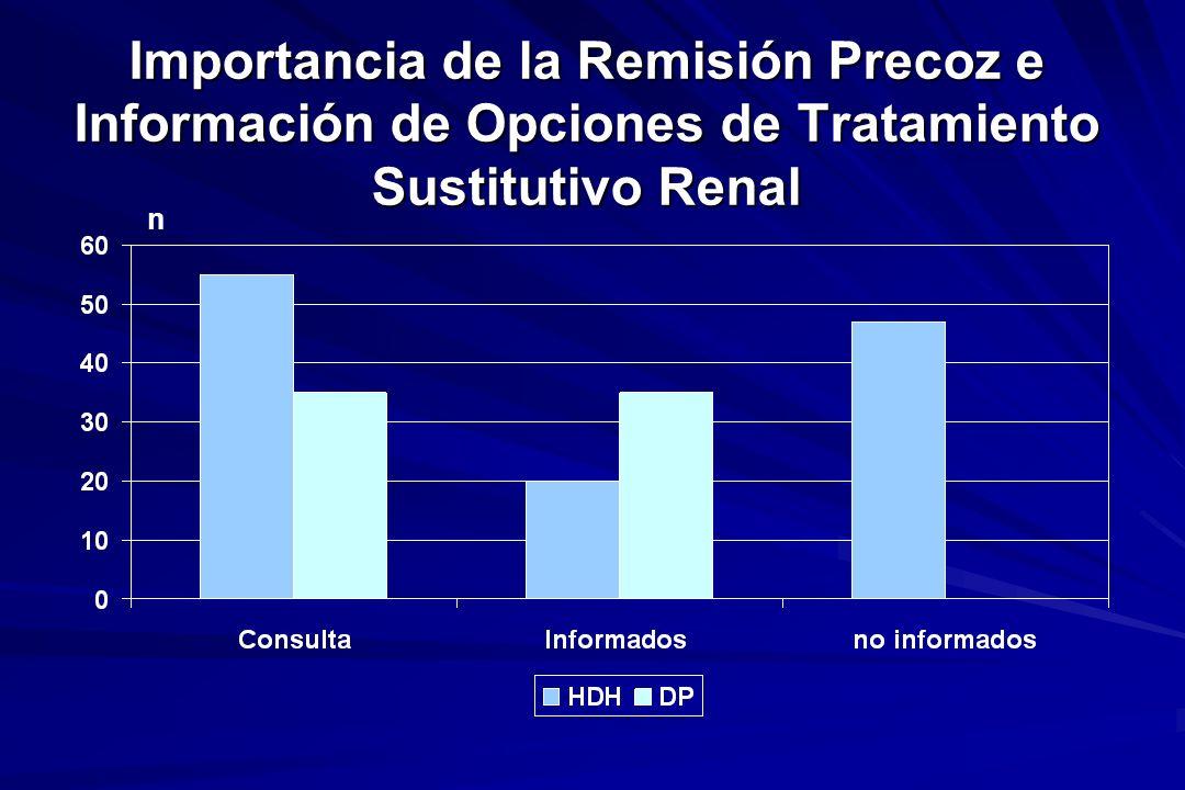 Importancia de la Remisión Precoz e Información de Opciones de Tratamiento Sustitutivo Renal n