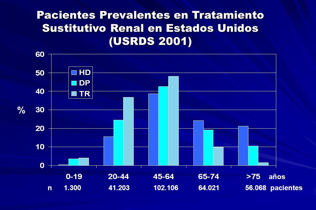 Inicio de TSR en el Area Sanitaria Coruña- Ferrol 2003 Sólo el 33 % de los pacientes inició diálisis con acceso temporal Sólo el 33 % de los pacientes inició diálisis con acceso temporal Acceso permanente: 34 % fístula, 31 % catéter peritoneal, 2% catéter permanente Acceso permanente: 34 % fístula, 31 % catéter peritoneal, 2% catéter permanente Inicio programado en el 42,7 % de los casos Inicio programado en el 42,7 % de los casos Causas mas frecuentes de inicio no programado: uremia (25%) y sobrecarga de volumen (15 %) Causas mas frecuentes de inicio no programado: uremia (25%) y sobrecarga de volumen (15 %) Modalidad de diálisis definitiva: DP 34% Modalidad de diálisis definitiva: DP 34%
