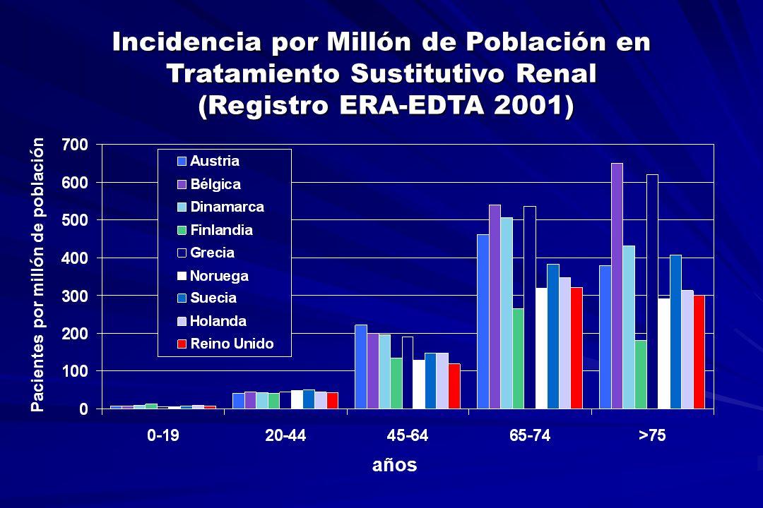 Incidencia por Millón de Población en Tratamiento Sustitutivo Renal (Registro ERA-EDTA 2001) (Registro ERA-EDTA 2001) años Pacientes por millón de pob