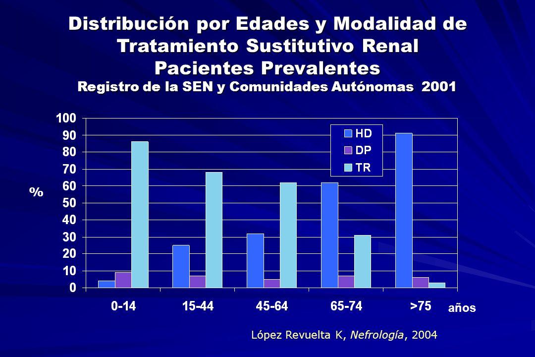 Distribución por Edades y Modalidad de Tratamiento Sustitutivo Renal Pacientes Prevalentes Registro de la SEN y Comunidades Autónomas 2001 años % Lópe