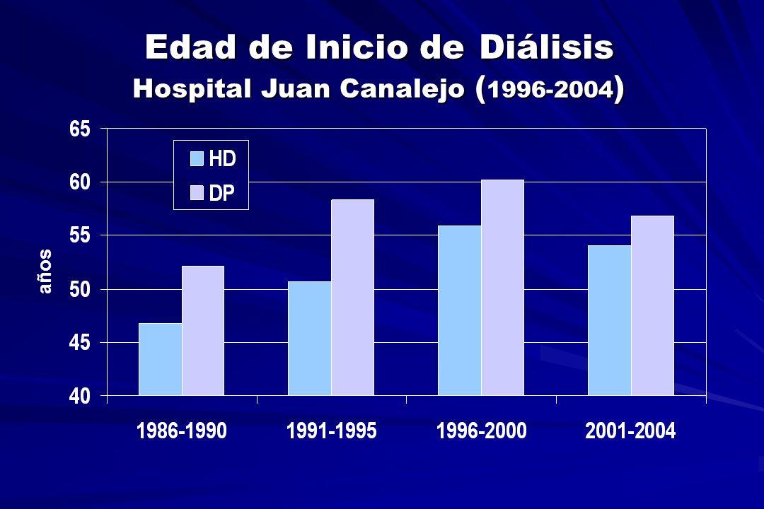 Coste de Inicio de Diálisis Peritoneal n 8 15 4 29