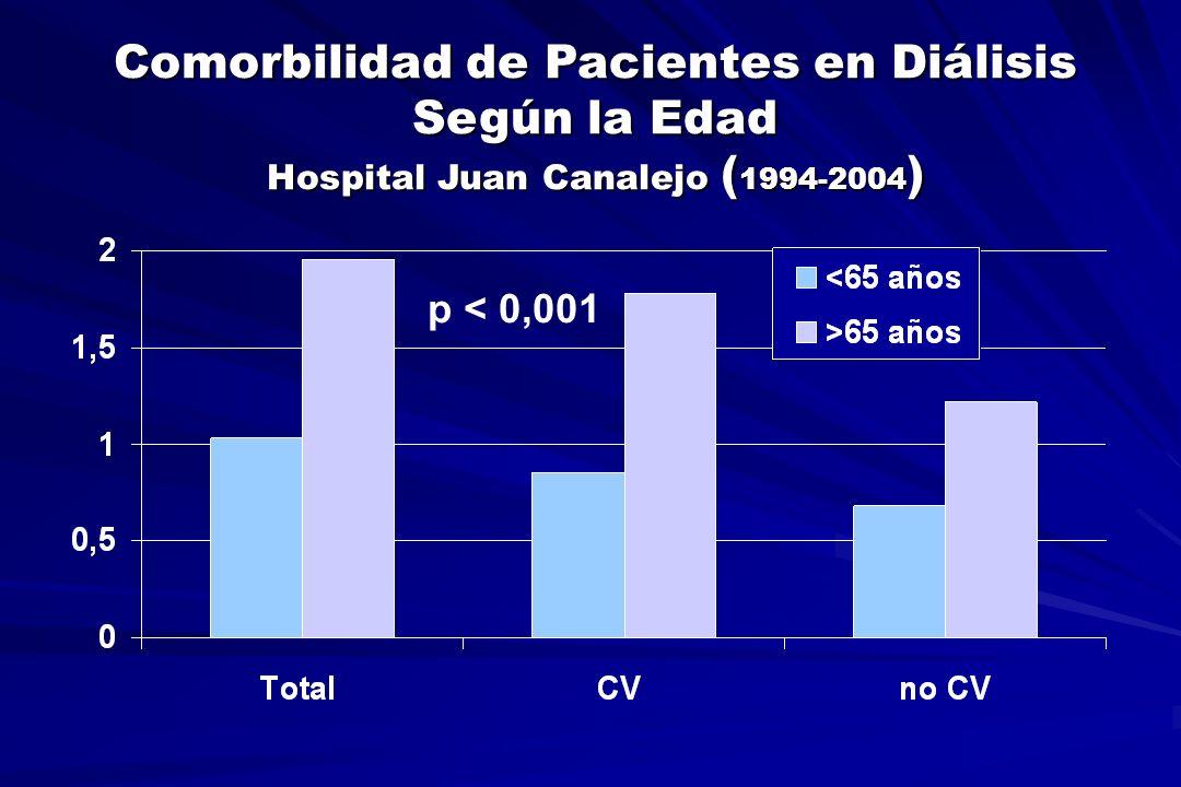 Comorbilidad de Pacientes en Diálisis Según la Edad Hospital Juan Canalejo ( 1994-2004 ) p < 0,001