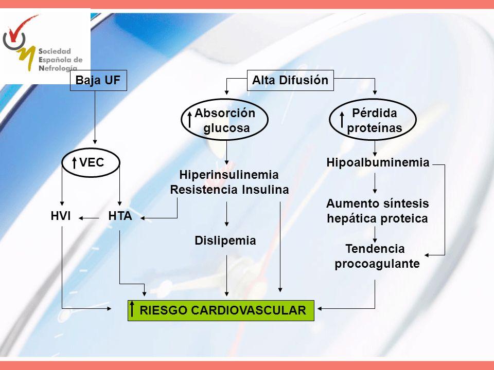 Baja UFAlta Difusión VEC HTAHVI Absorción glucosa Hiperinsulinemia Resistencia Insulina Dislipemia Pérdida proteínas Hipoalbuminemia Aumento síntesis