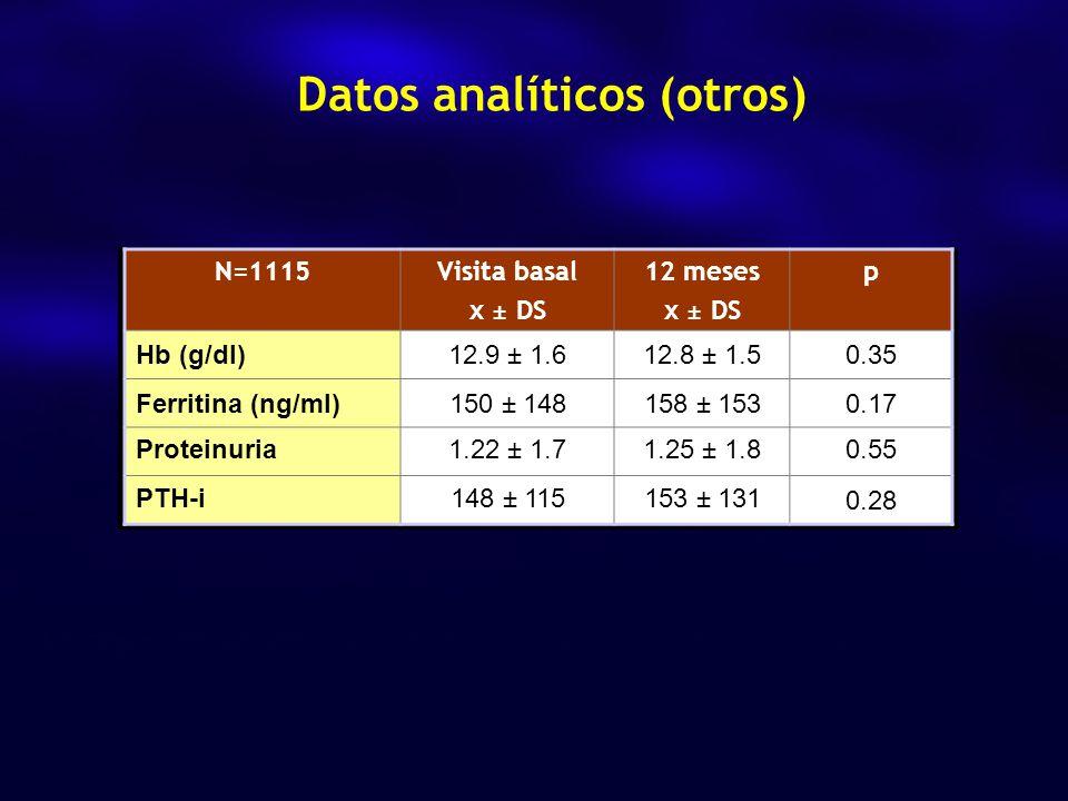 Datos analíticos (otros) N=1115Visita basal x ± DS 12 meses x ± DS p Hb (g/dl)12.9 ± 1.612.8 ± 1.50.35 Ferritina (ng/ml)150 ± 148158 ± 1530.17 Proteinuria1.22 ± 1.71.25 ± 1.80.55 PTH-i148 ± 115153 ± 131 0.28