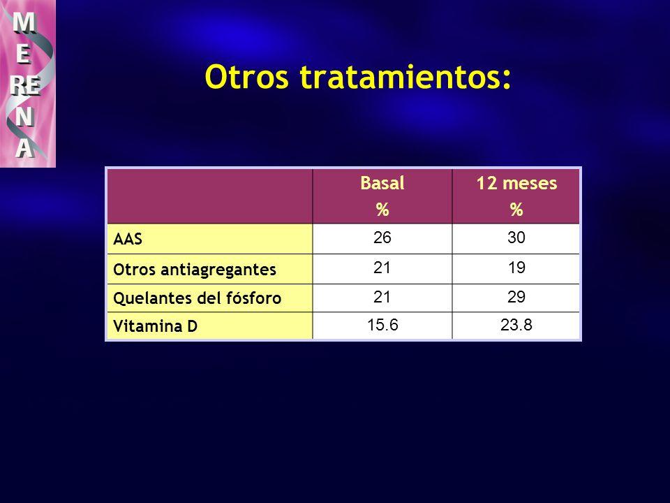 Basal % 12 meses % AAS 2630 Otros antiagregantes 2119 Quelantes del fósforo 2129 Vitamina D 15.623.8 Otros tratamientos: