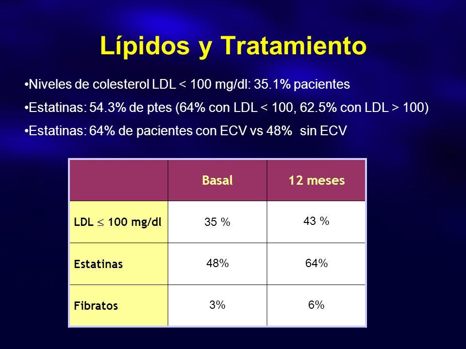 Lípidos y Tratamiento Basal12 meses LDL 100 mg/dl 35 % 43 % Estatinas 48%64% Fibratos 3%6% Niveles de colesterol LDL < 100 mg/dl: 35.1% pacientes Estatinas: 54.3% de ptes (64% con LDL 100) Estatinas: 64% de pacientes con ECV vs 48% sin ECV