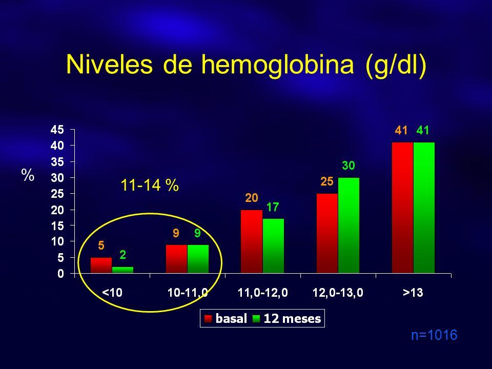 Niveles de hemoglobina (g/dl) n=1016 % 11-14 %