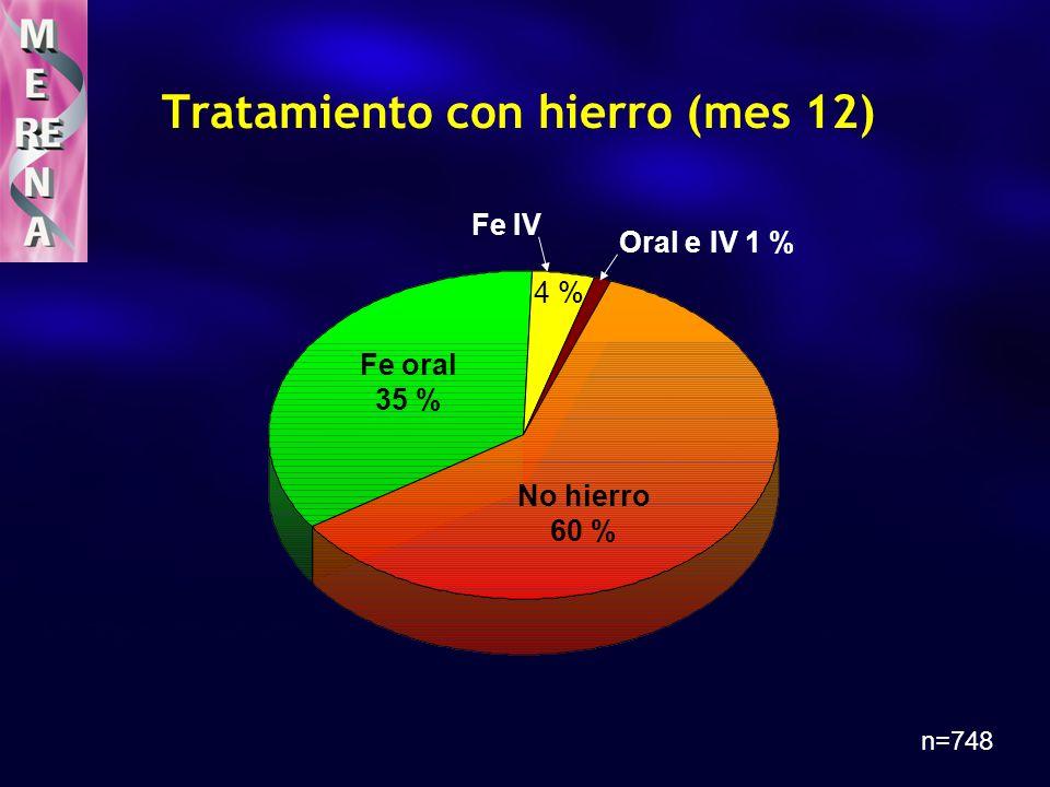 Tratamiento con hierro (mes 12) n=748 Oral e IV 1 % No hierro 60 % Fe IV Fe oral 35 % 4 %