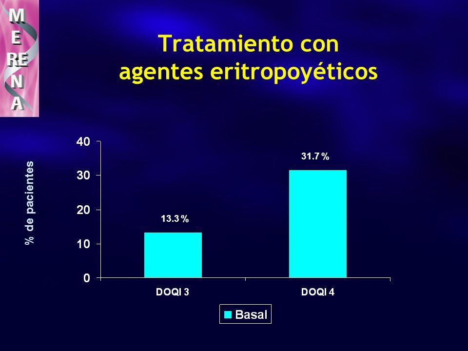 Tratamiento con agentes eritropoyéticos % de pacientes 13.3 % 31.7 %
