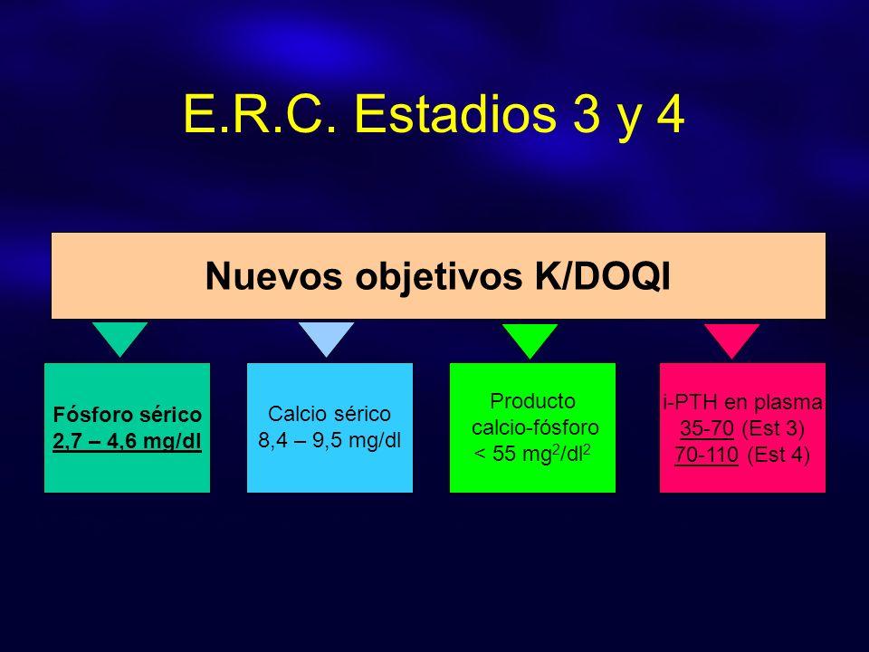 Fósforo sérico 2,7 – 4,6 mg/dl i-PTH en plasma 35-70 (Est 3) 70-110 (Est 4) Calcio sérico 8,4 – 9,5 mg/dl Producto calcio-fósforo < 55 mg 2 /dl 2 Nuevos objetivos K/DOQI E.R.C.