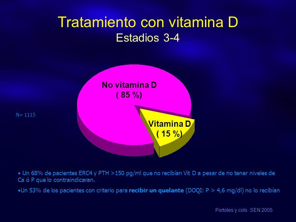 Tratamiento con vitamina D Estadios 3-4 N= 1115 No vitamina D ( 85 %) Vitamina D ( 15 %) Un 68% de pacientes ERC4 y PTH >150 pg/ml que no recibían Vit D a pesar de no tener niveles de Ca ó P que lo contraindicaran.