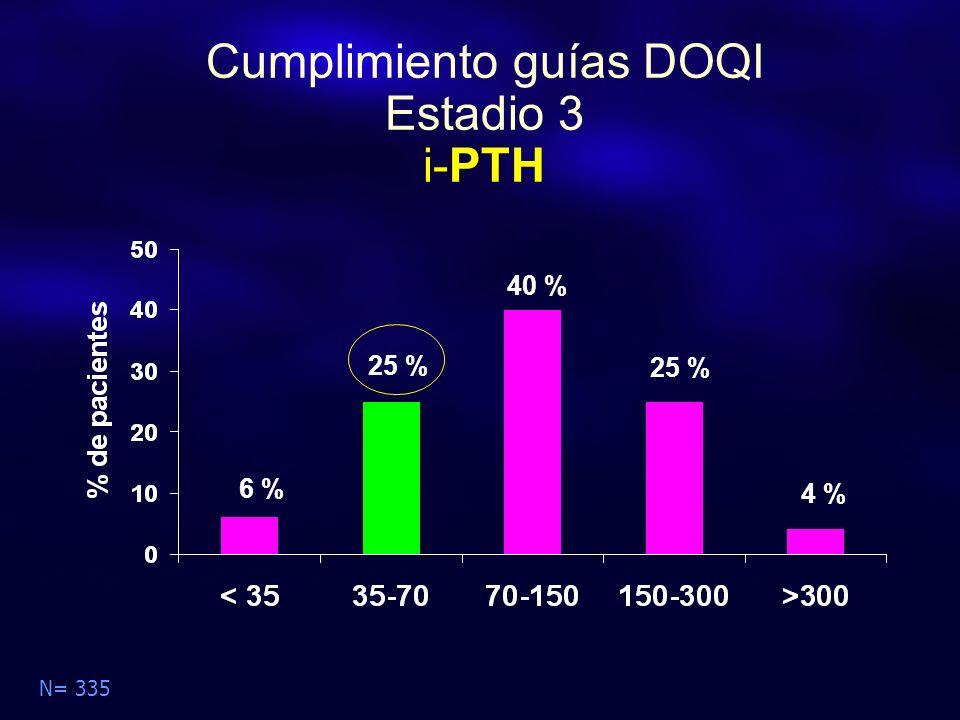 Cumplimiento guías DOQI Estadio 3 i-PTH N= 335 6 % 25 % 40 % 4 %