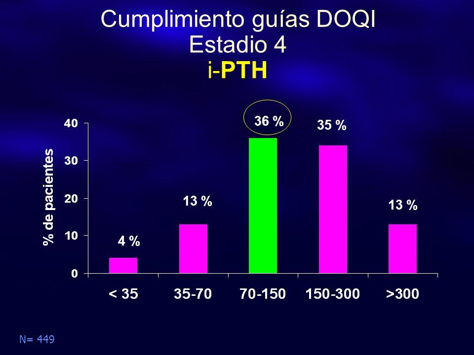 Cumplimiento guías DOQI Estadio 4 i-PTH N= 449 4 % 13 % 35 % 36 % 13 %