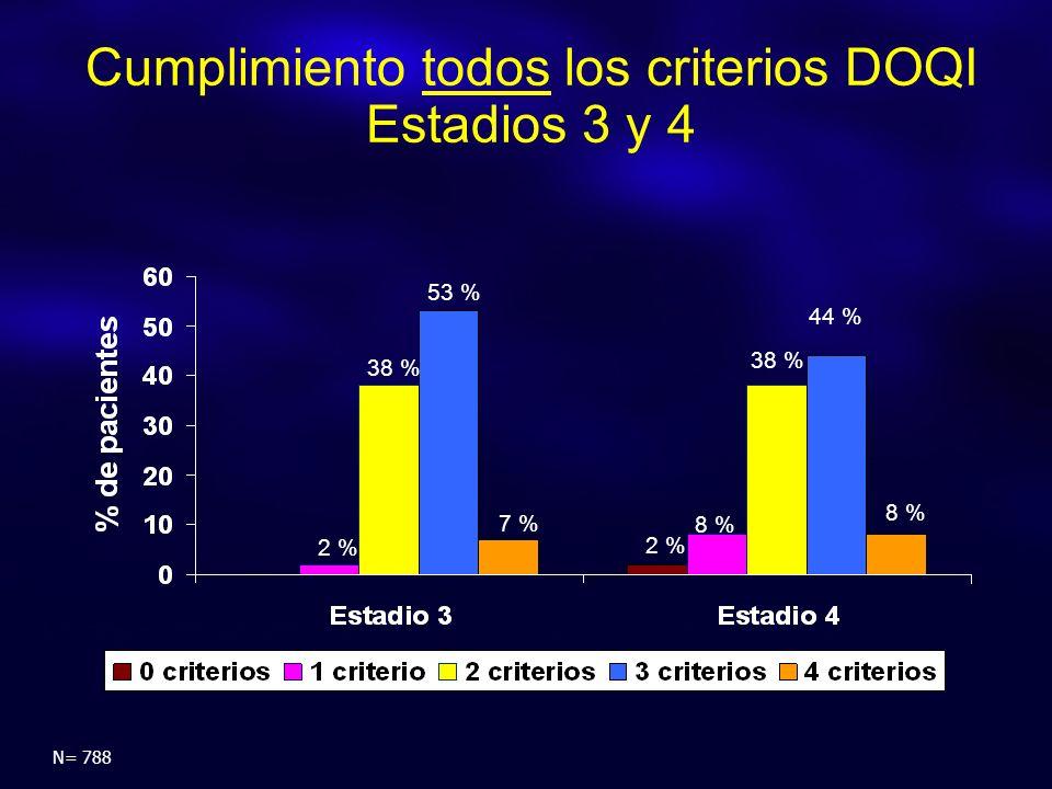 Cumplimiento todos los criterios DOQI Estadios 3 y 4 N= 788 2 % 38 % 53 % 7 % 8 % 38 % 44 % 8 % 2 %