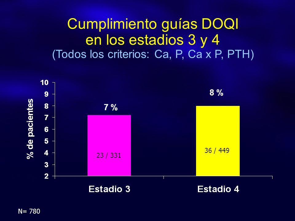 Cumplimiento guías DOQI en los estadios 3 y 4 (Todos los criterios: Ca, P, Ca x P, PTH) 8 % 7 % N= 780 23 / 331 36 / 449