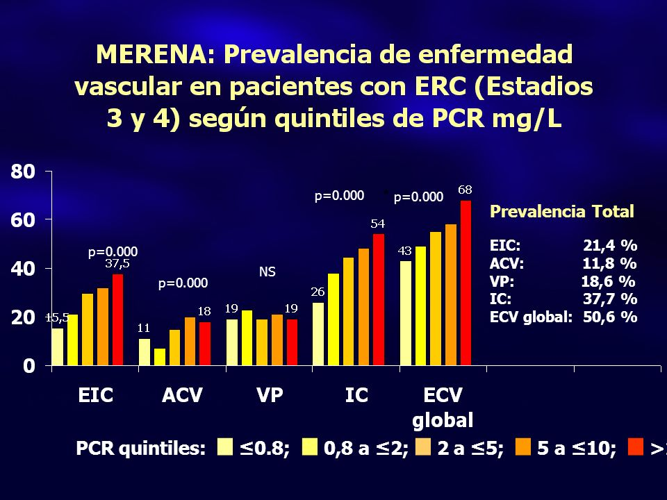 PCR quintiles:. 0.8;. 0,8 a 2;. 2 a 5;. 5 a 10;. >10 Prevalencia Total EIC: 21,4 % ACV: 11,8 % VP: 18,6 % IC: 37,7 % ECV global: 50,6 % * p=0.000 p=0.